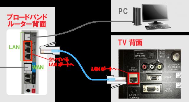 有線 ラン ケーブル